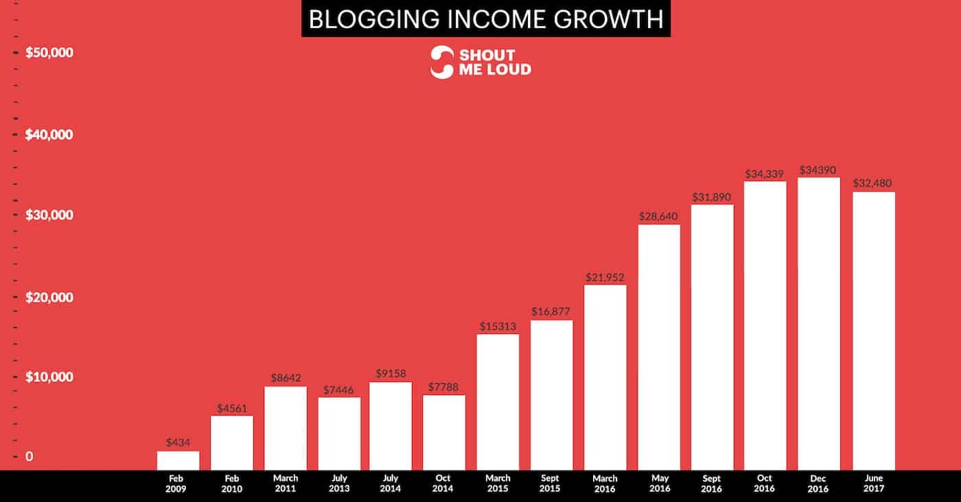 ShoutMeLoud Blogging Income Stats