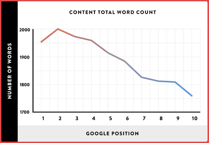 long-posts-get-more-backlinks