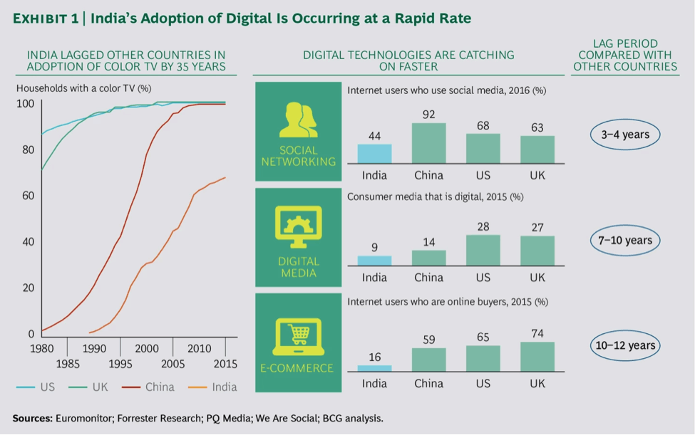Adoption of digital in India