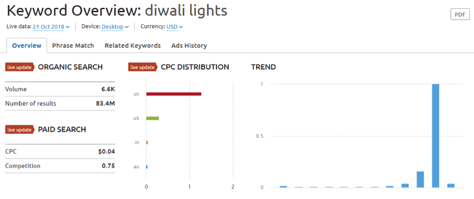 Keyword - diwali light search in SEMrush