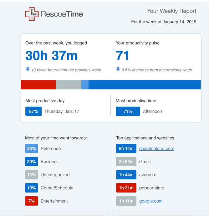 RescueTime weekly report