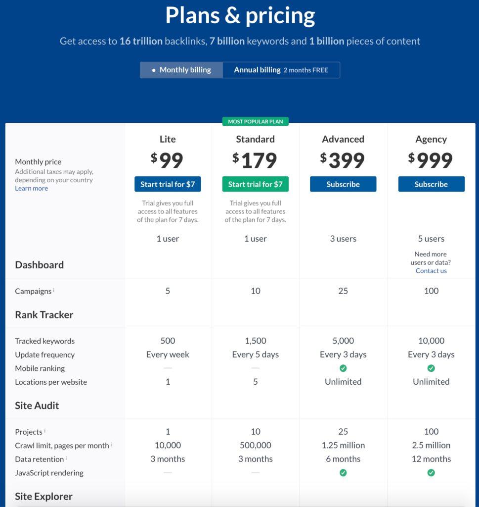 Prezzi Ahrefs