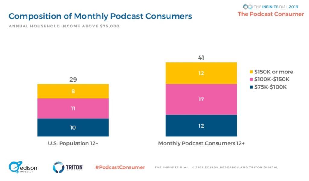 Podcast statistics