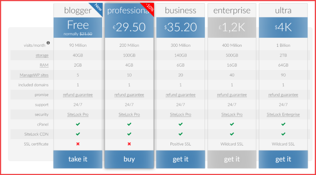 The 7 Best WordPress Comparison Plugins For Products Articles