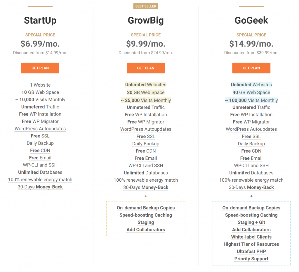 SiteGround pricing vs Bluehost